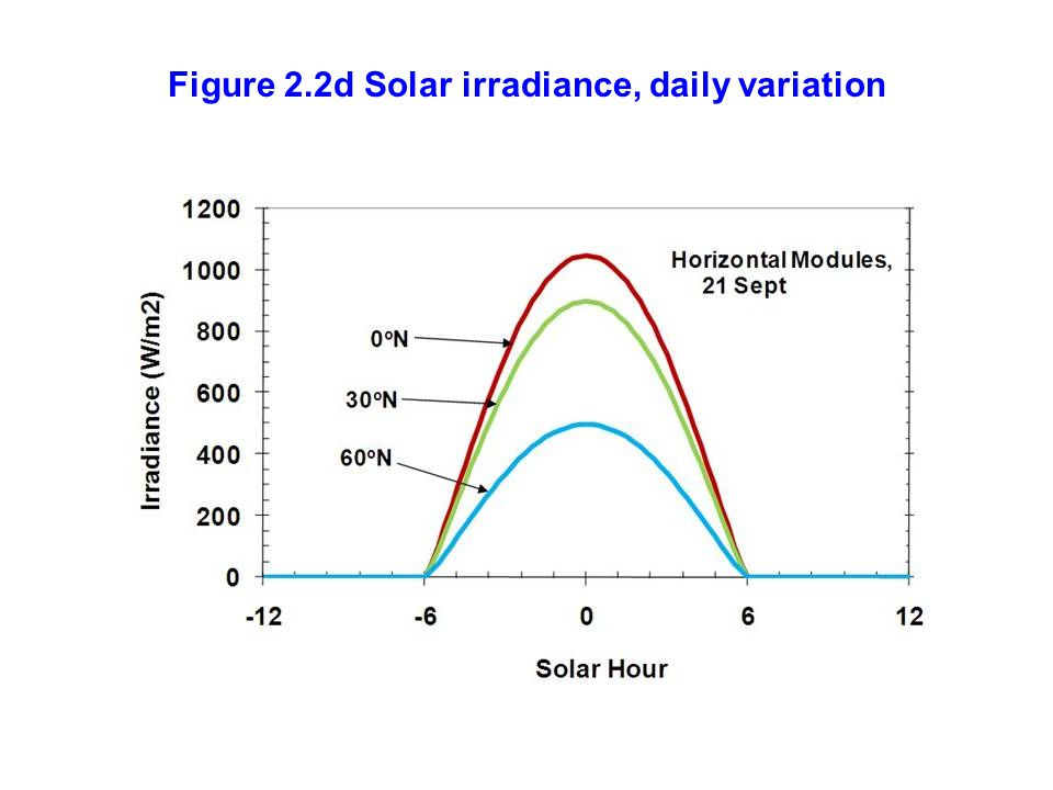 Figure 2.2d Solar irradiance, daily variation