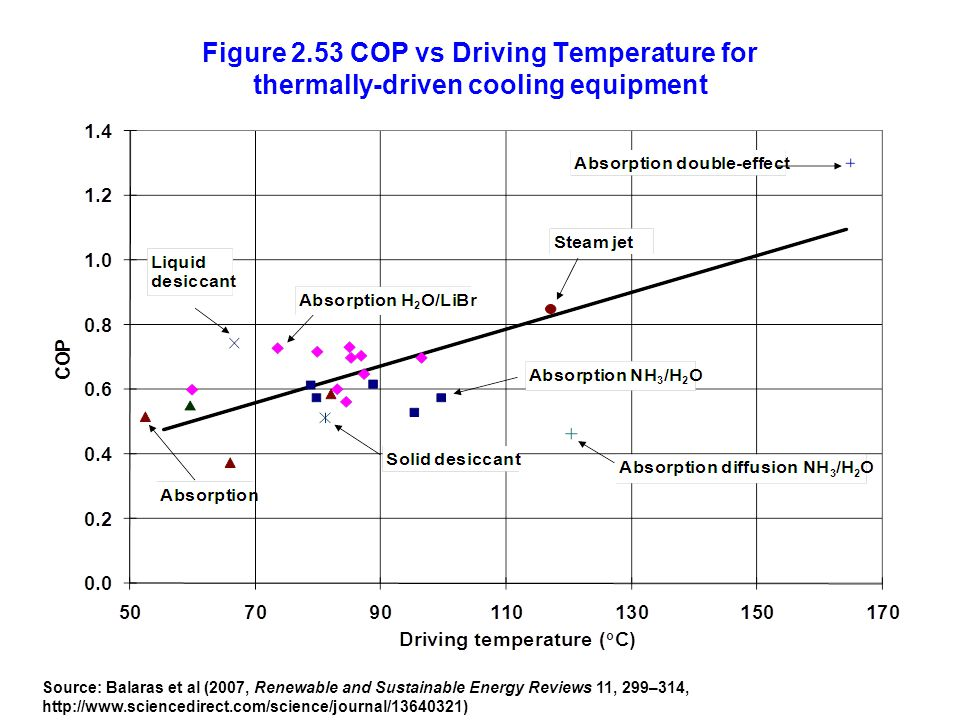Figure 2.53 COP vs Driving Temperature for thermally-driven cooling equipment