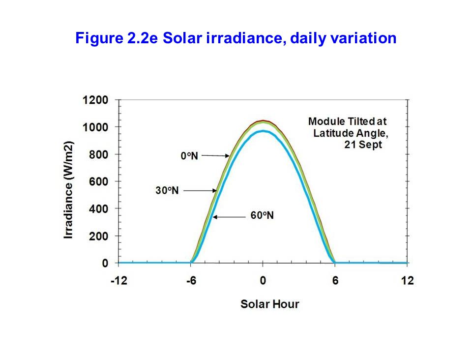 Figure 2.2e Solar irradiance, daily variation
