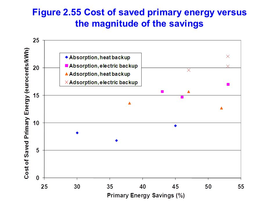 Figure 2.55 Cost of saved primary energy versus the magnitude of the savings