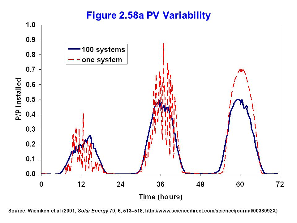 Figure 2.58a PV Variability