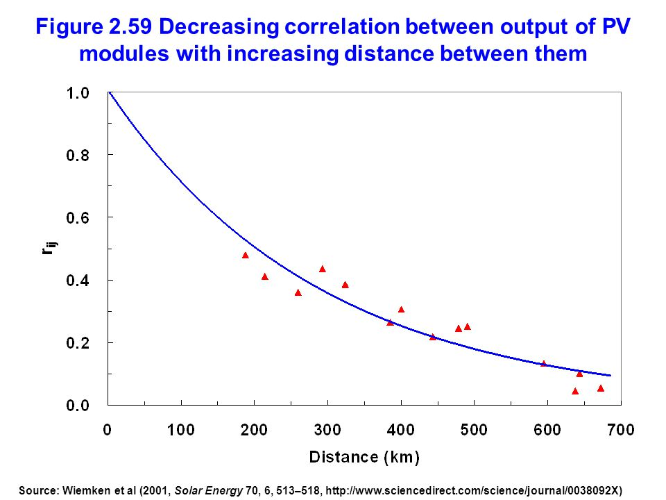 Figure 2.59 Decreasing correlation between output of PV modules with increasing distance between them