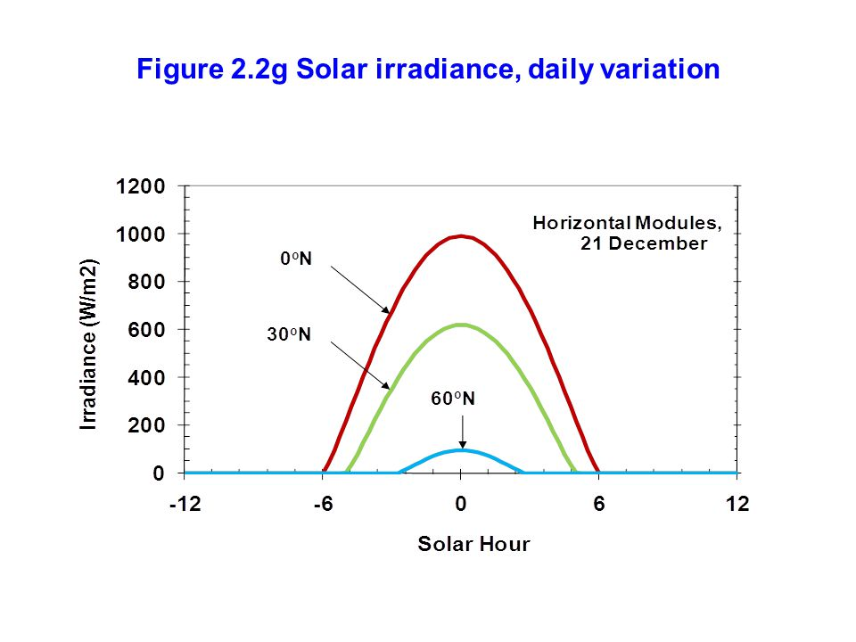 Figure 2.2g Solar irradiance, daily variation