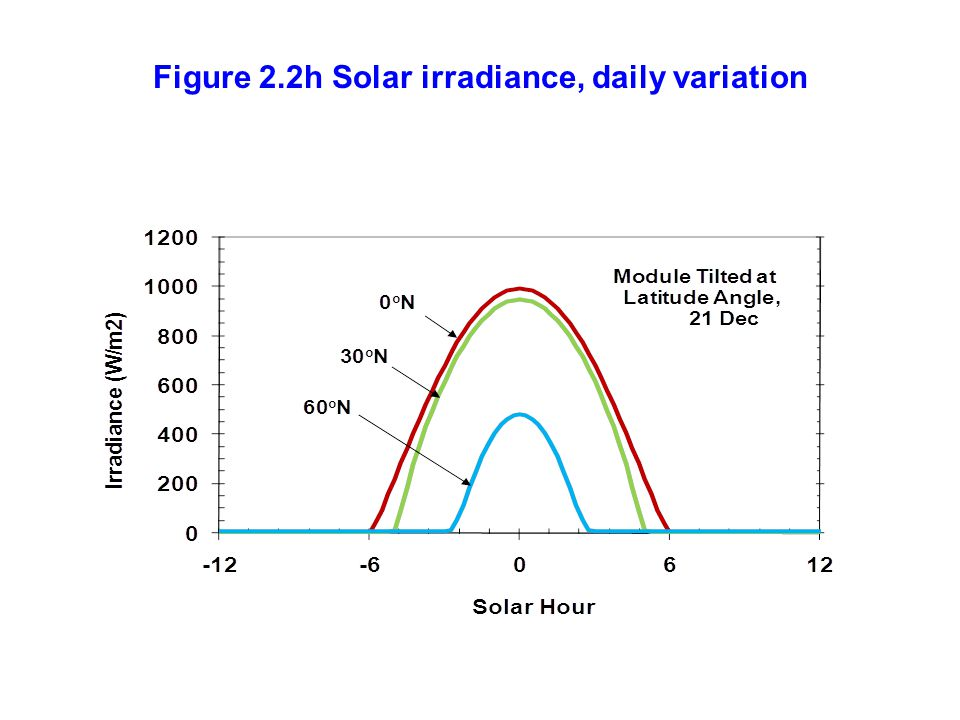 Figure 2.2h Solar irradiance, daily variation