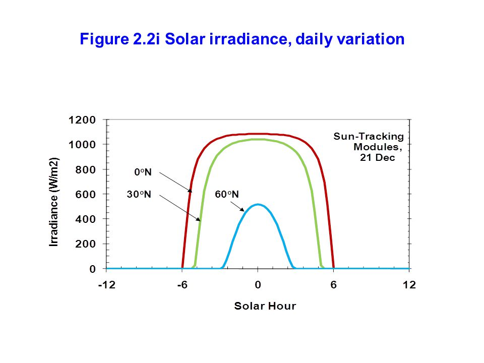 Figure 2.2i Solar irradiance, daily variation