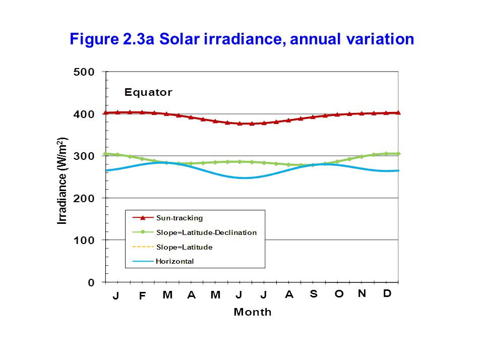Figure 2.3a Solar irradiance, annual variation