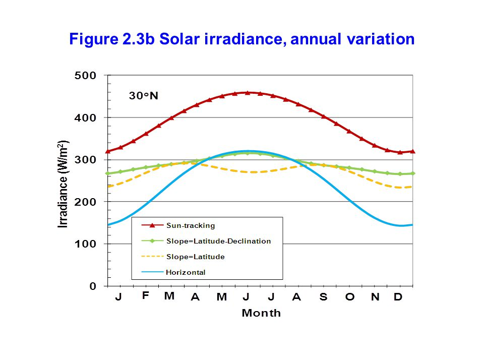 Figure 2.3b Solar irradiance, annual variation