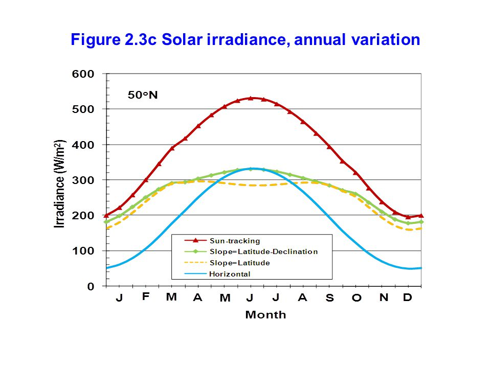 Figure 2.3c Solar irradiance, annual variation