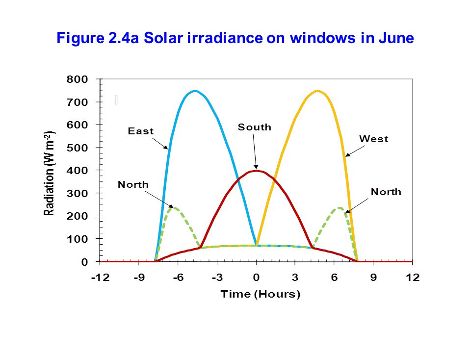 Figure 2.4a Solar irradiance on windows in June