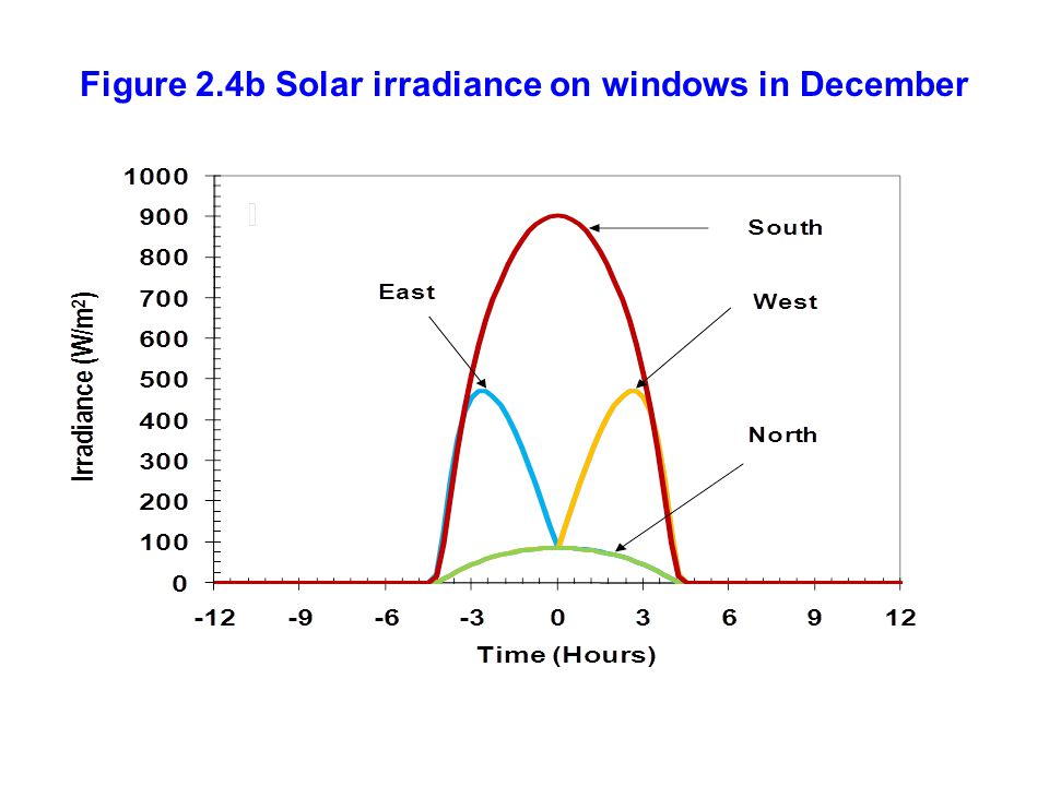 Figure 2.4b Solar irradiance on windows in December