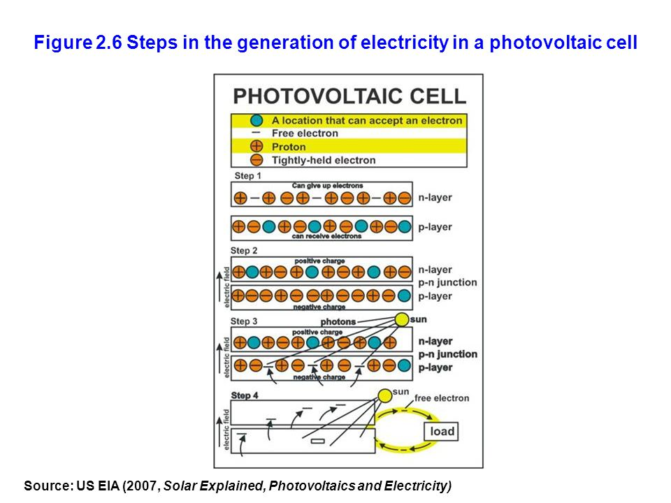 Figure 2.6 Steps in the generation of electricity in a photovoltaic cell