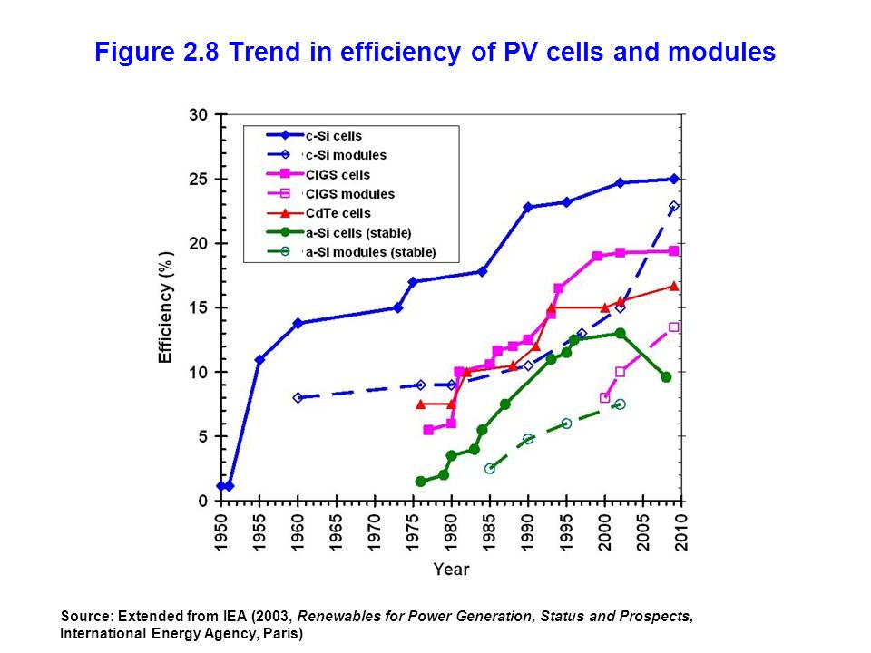 Figure 2.8 Trend in efficiency of PV cells and modules