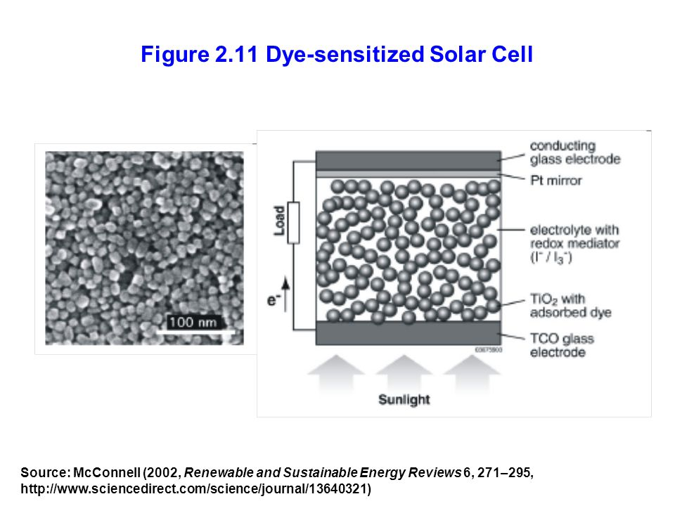 Figure 2.11 Dye-sensitized Solar Cell