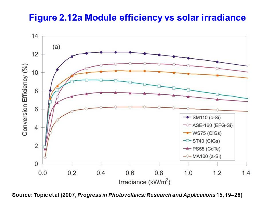 Figure 2.12a Module efficiency vs solar irradiance