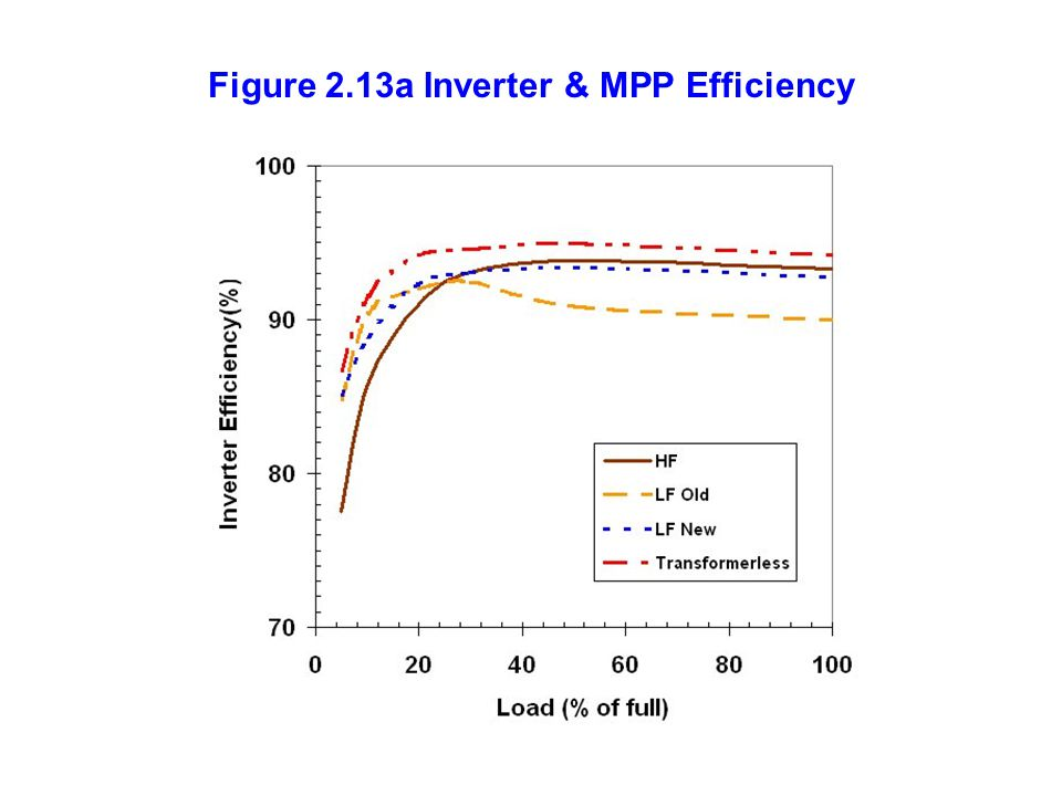 Figure 2.13a Inverter & MPP Efficiency