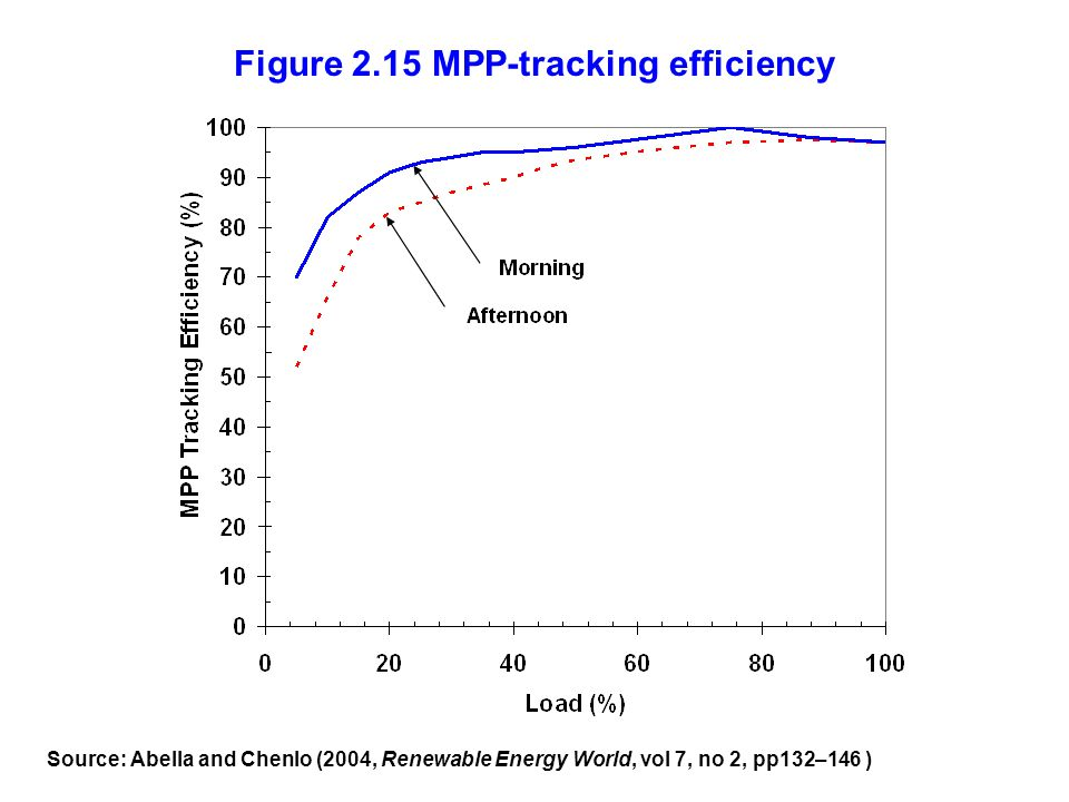 Figure 2.15 MPP-tracking efficiency