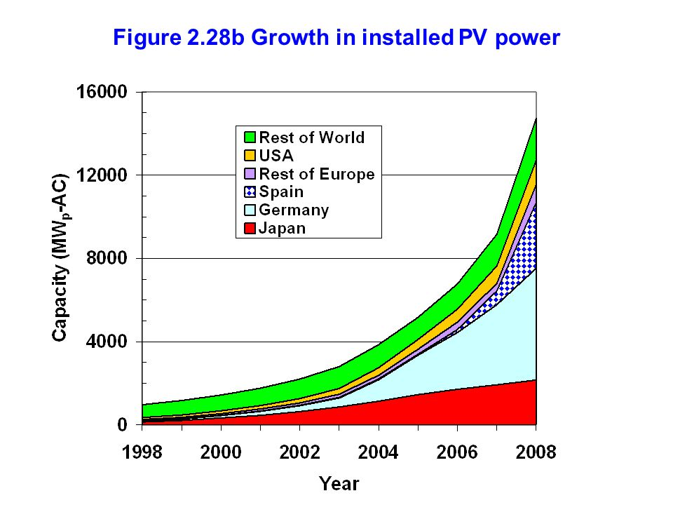 Figure 2.28b Growth in installed PV power