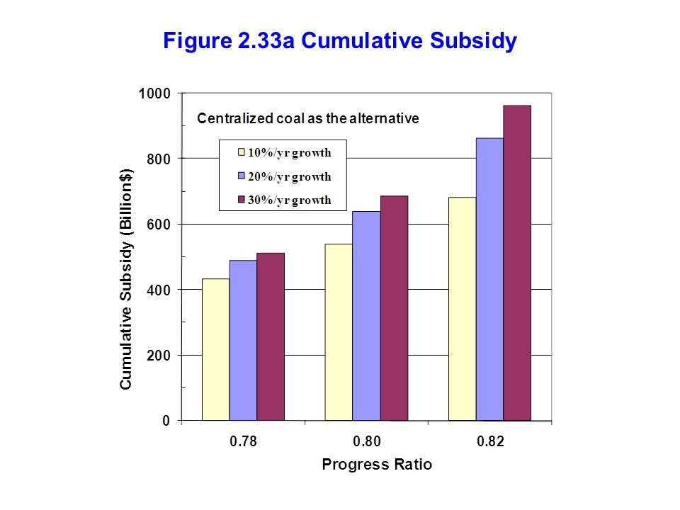Figure 2.33a Cumulative Subsidy