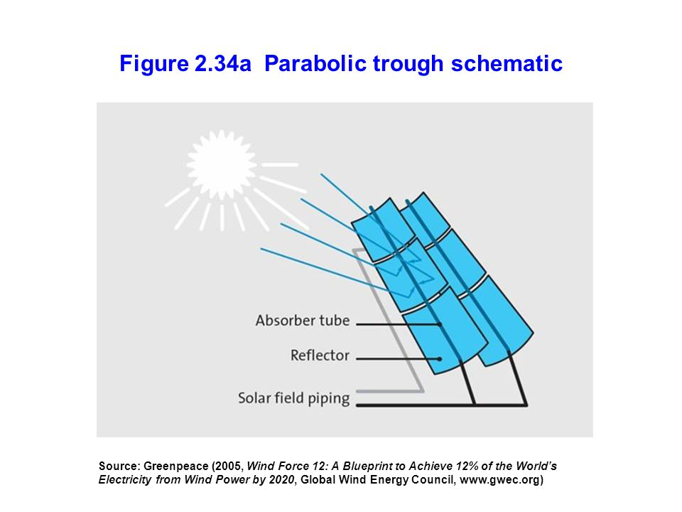 Figure 2.34a Parabolic trough schematic
