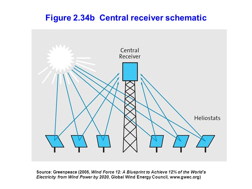 Figure 2.34b Central receiver schematic