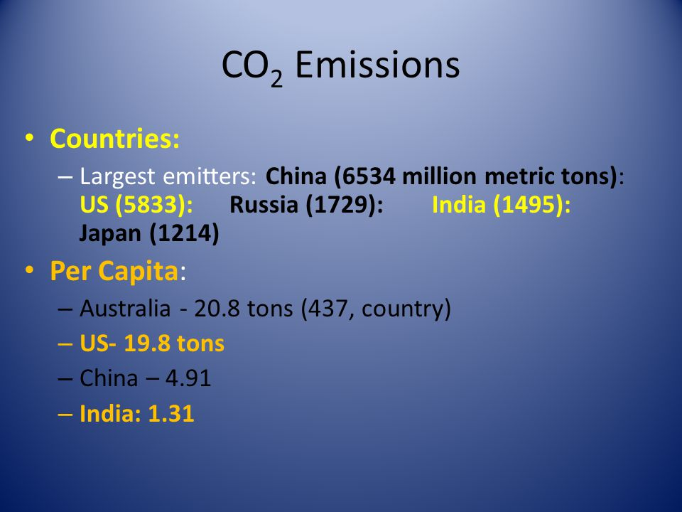 CO2 Emissions Countries: Per Capita: