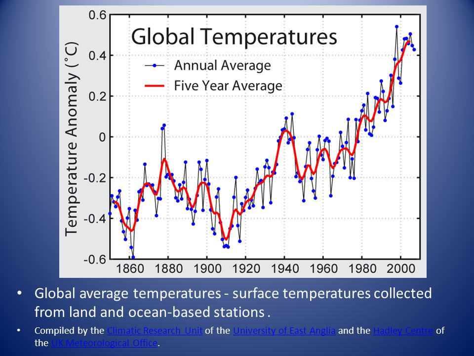 Global average temperatures - surface temperatures collected from land and ocean-based stations .