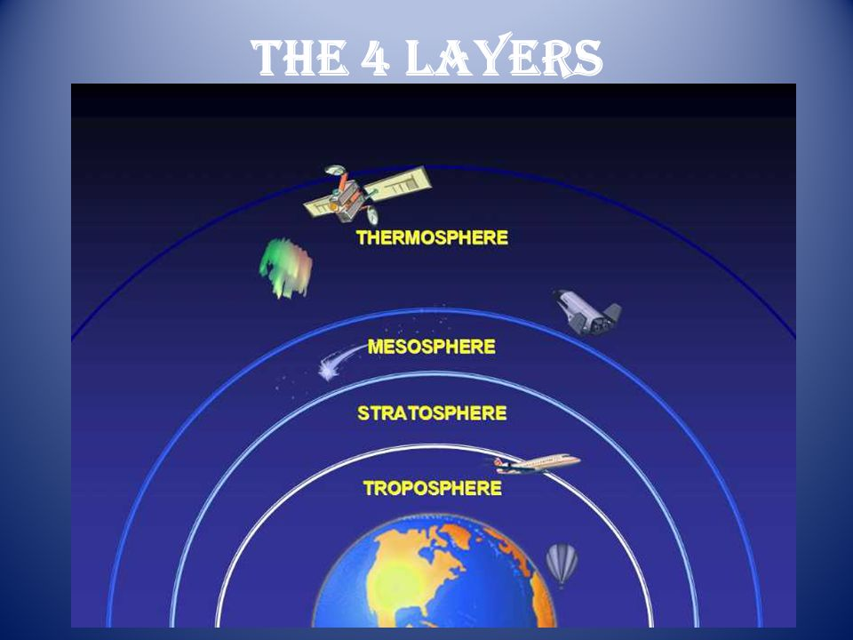 The 4 Layers