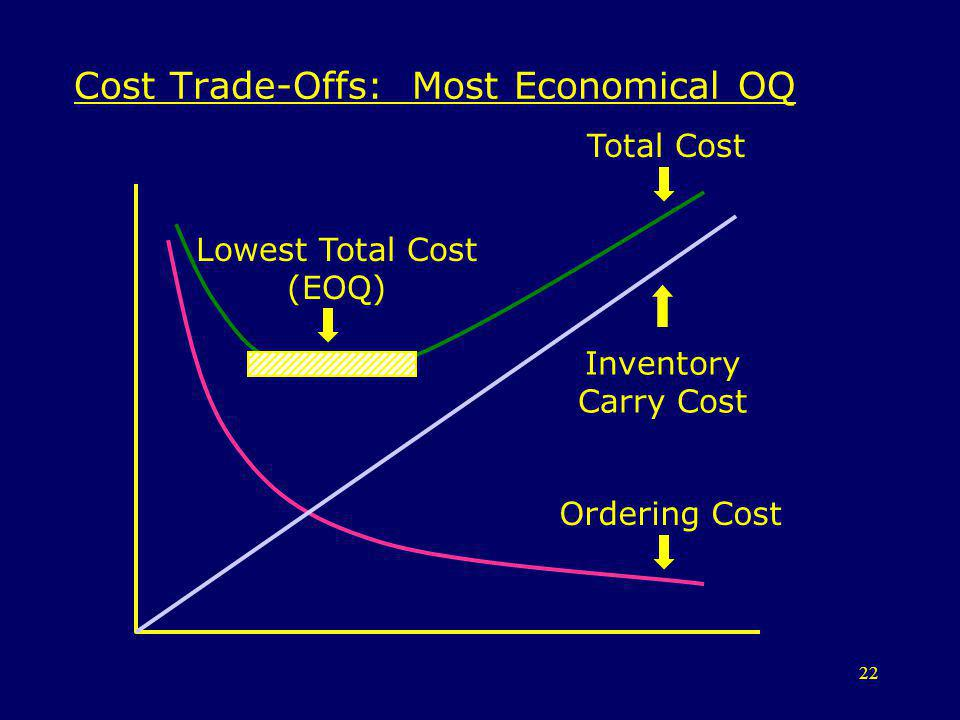 Cost Trade-Offs: Most Economical OQ