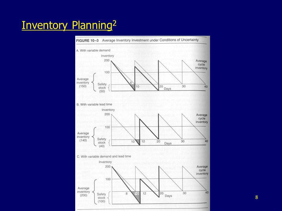 Inventory Planning2