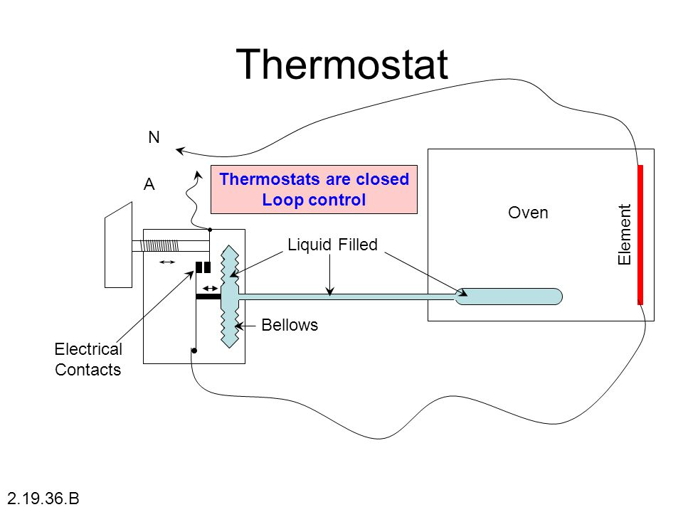Thermostats are closed