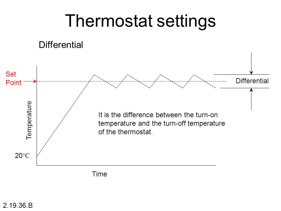 Thermostat settings Differential Set Point Differential Temperature