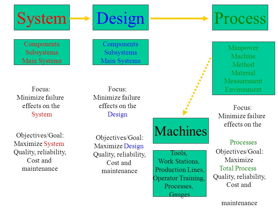 System Design Process Machines Components Subsystems Main Systems