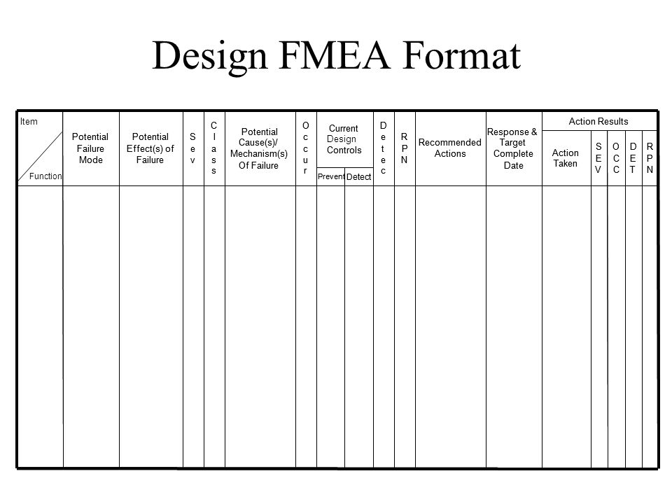 Design FMEA Format Item Action Results Action Results C C O O D D