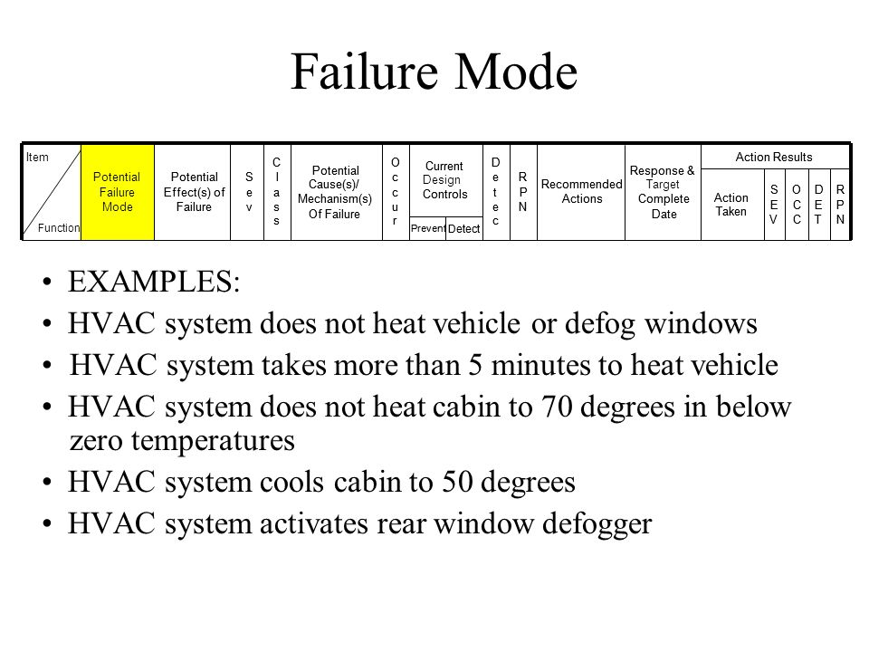 Failure Mode EXAMPLES: