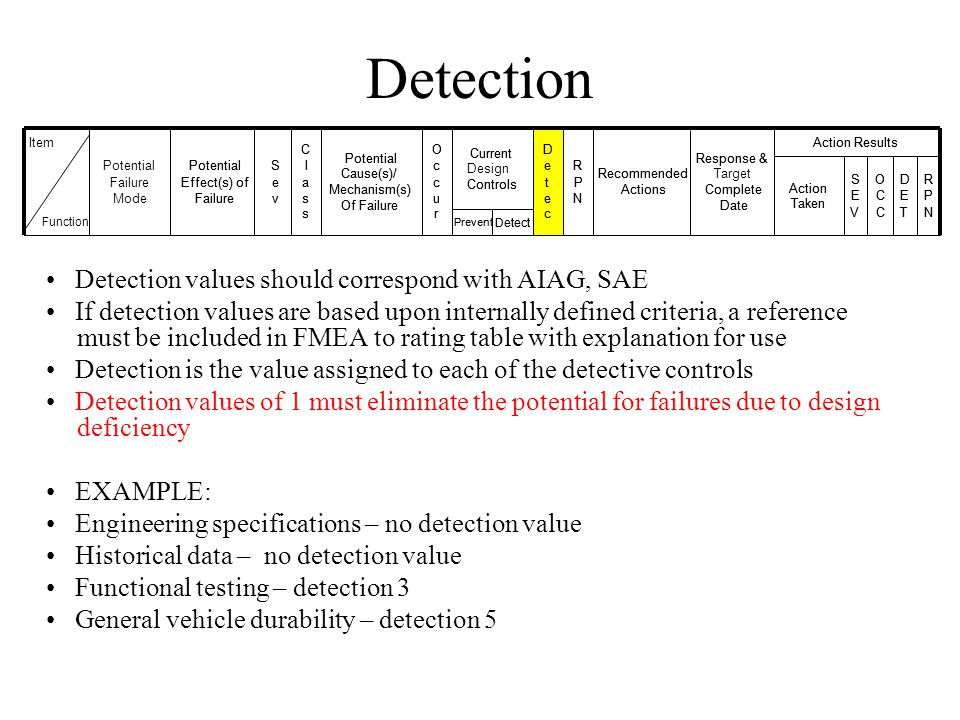 Detection Detection values should correspond with AIAG, SAE