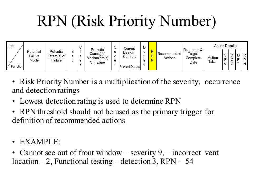 RPN (Risk Priority Number)