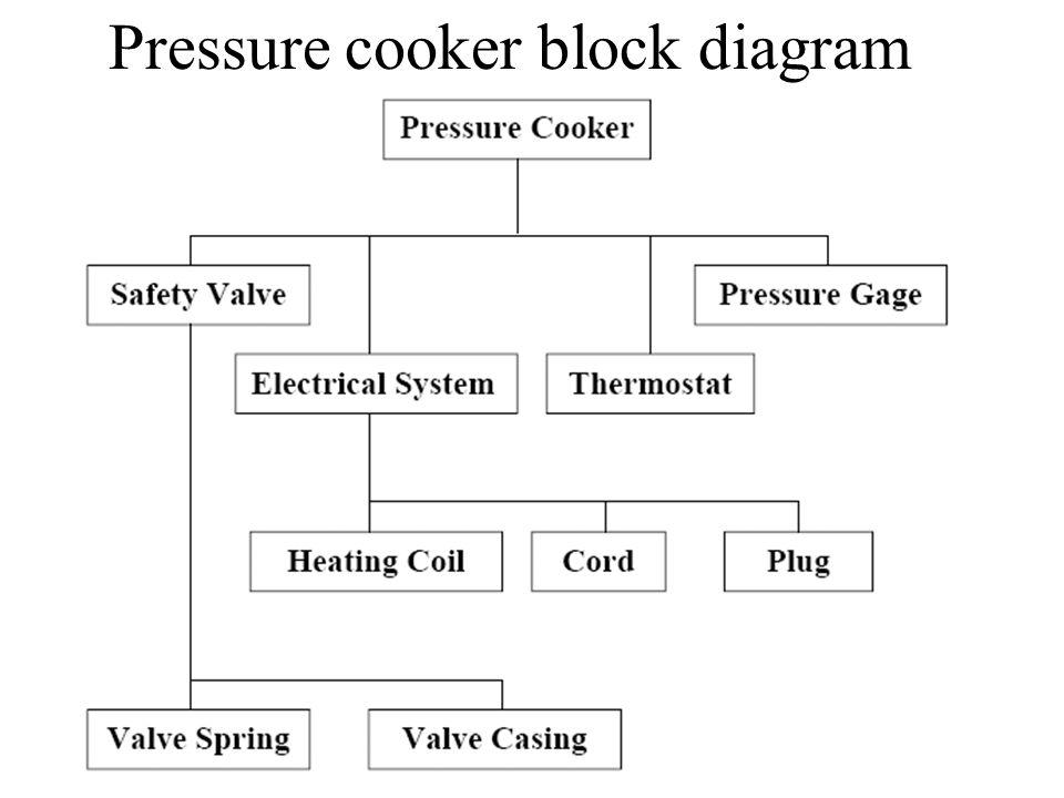 Pressure cooker block diagram