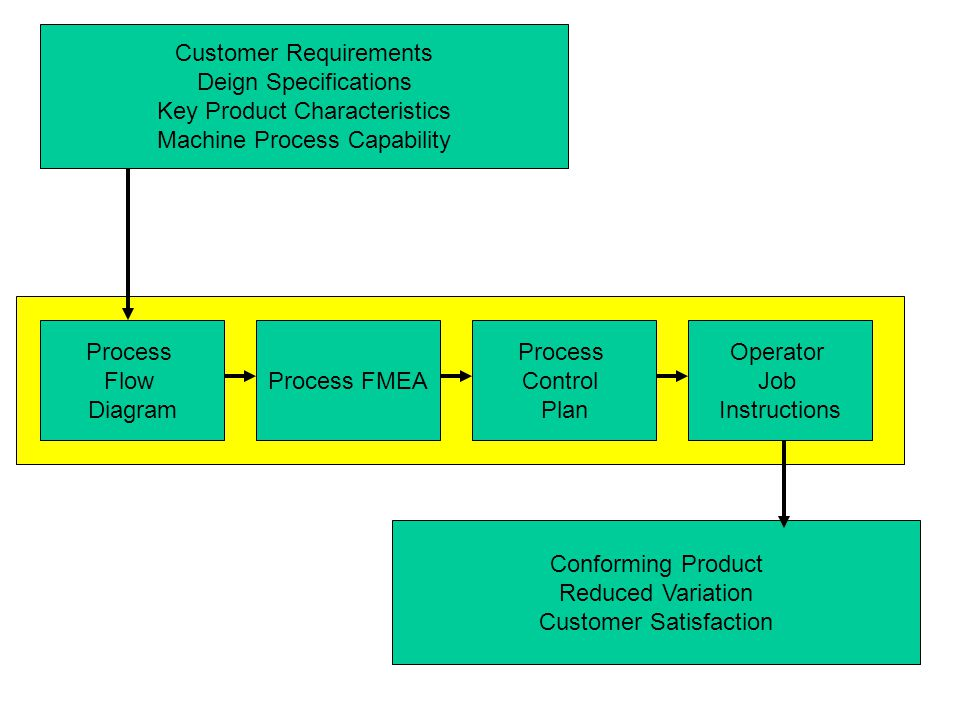 Customer Requirements Deign Specifications Key Product Characteristics