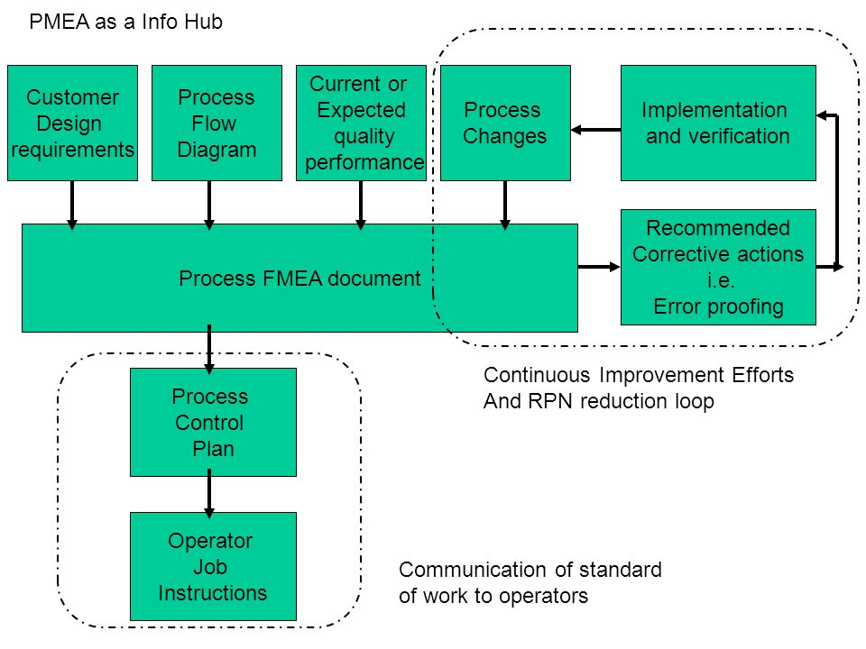 PMEA as a Info Hub Customer. Design. requirements. Process. Flow. Diagram. Current or. Expected.