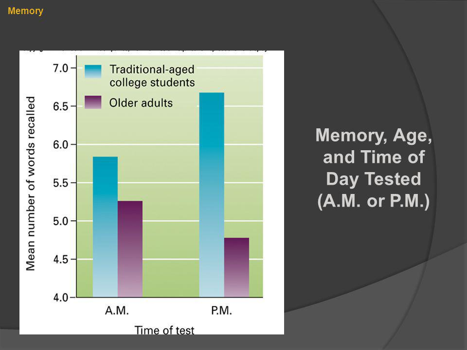 Memory, Age, and Time of Day Tested (A.M. or P.M.)