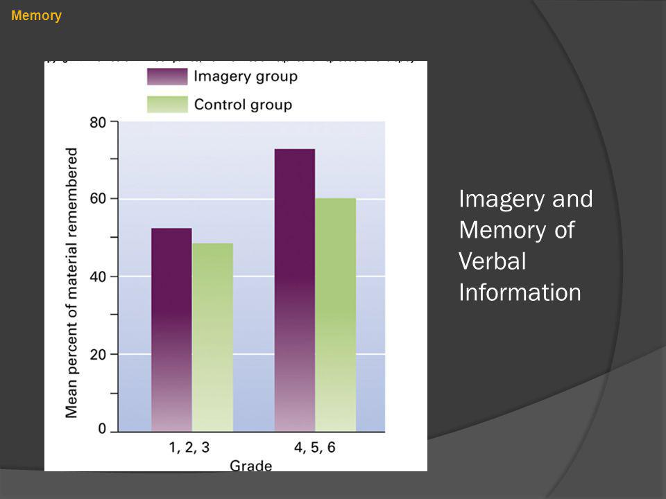 Imagery and Memory of Verbal Information