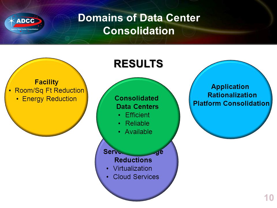 Domains of Data Center Consolidation