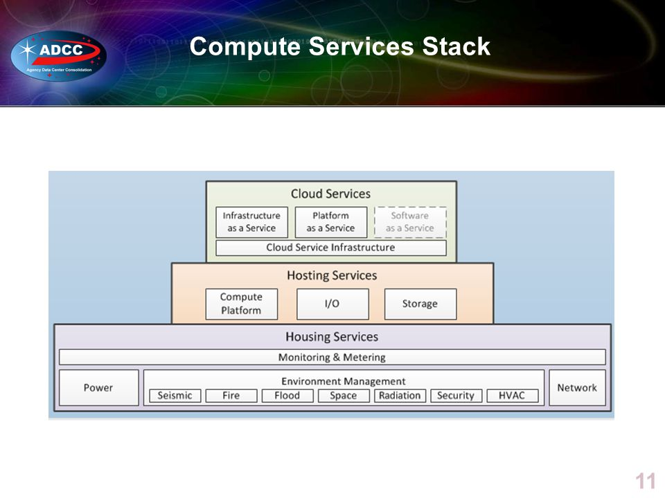 Compute Services Stack