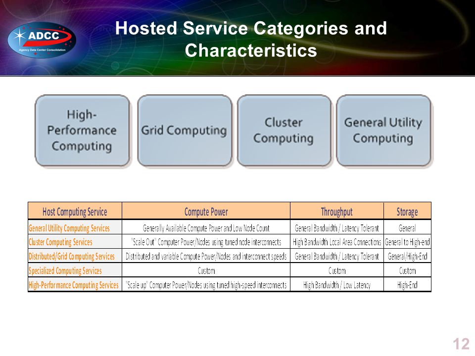 Hosted Service Categories and Characteristics