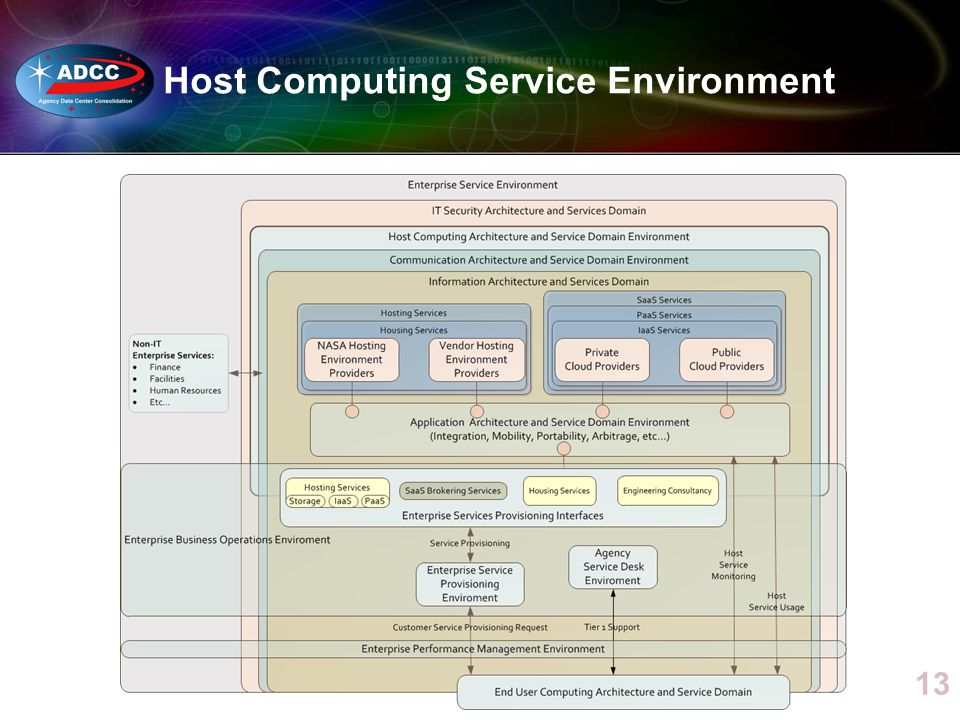 Host Computing Service Environment