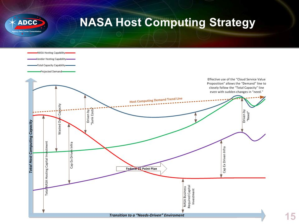 NASA Host Computing Strategy