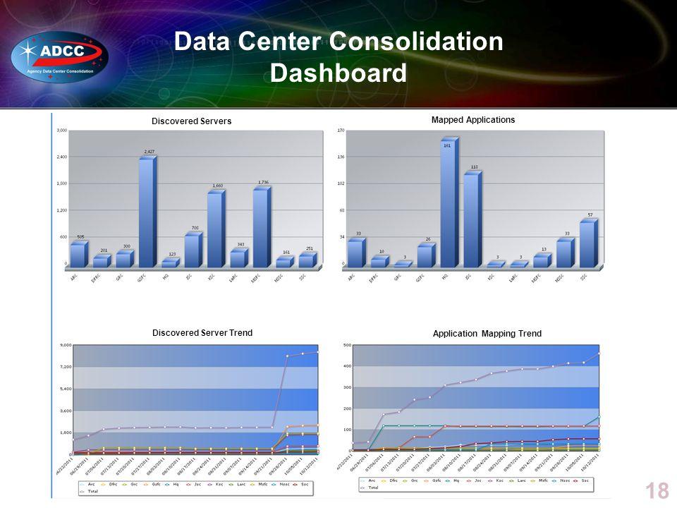 Data Center Consolidation Dashboard