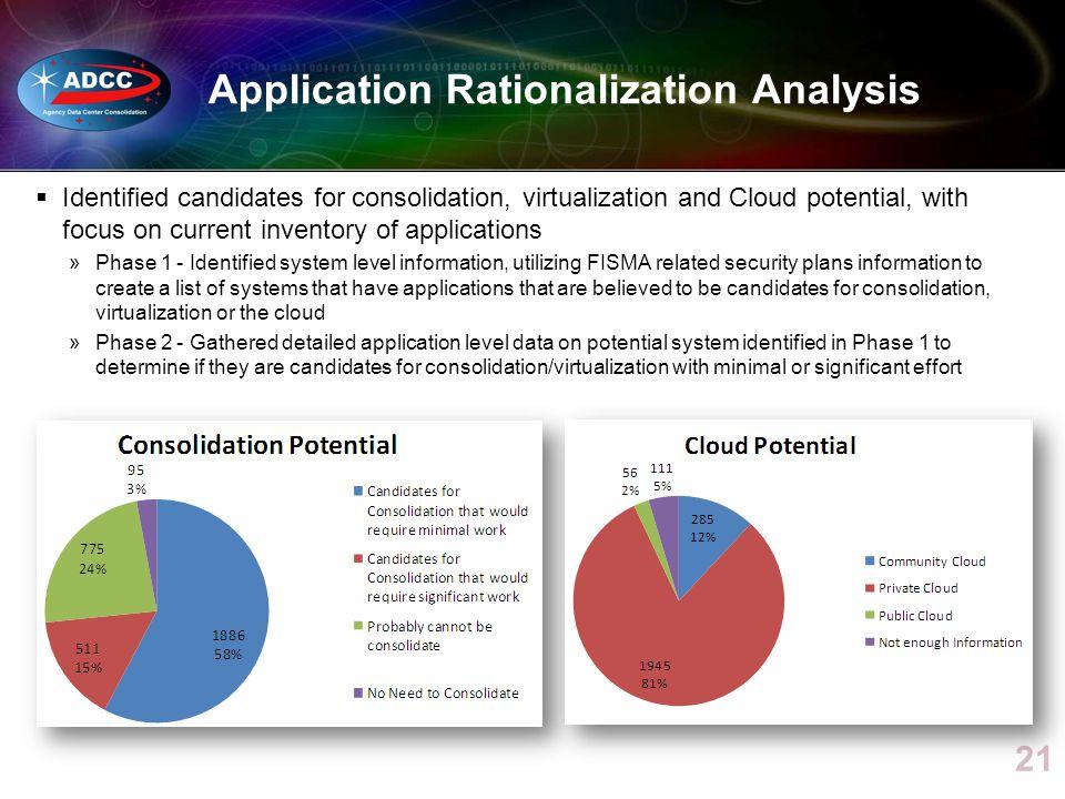 Application Rationalization Analysis