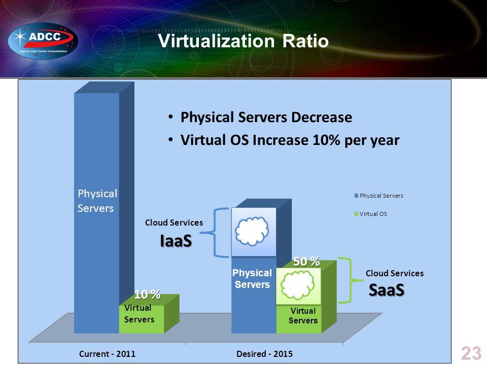 Virtualization Ratio IaaS SaaS Physical Servers Decrease