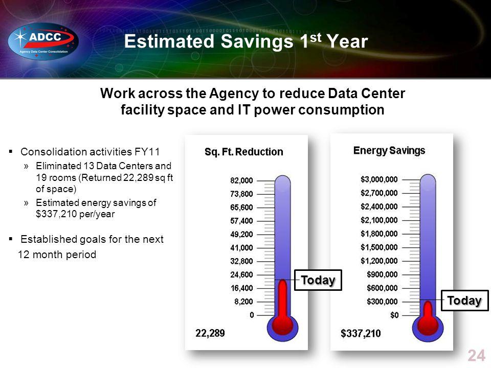 Estimated Savings 1st Year